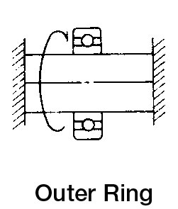 Importance of correct fitting of bearings - IEC